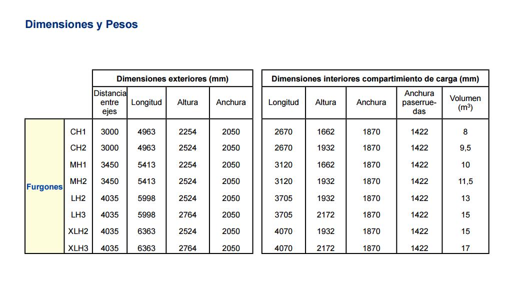 medidas-interiores-fiat-ducato